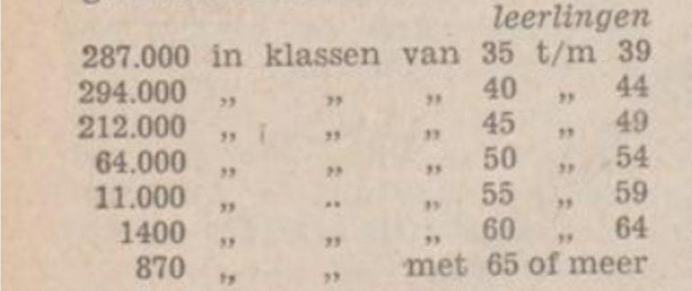 Statistiek - De vakbeweging; kaderblad van het Nederlands Verbond van Vakverenigingen - 22-12-1953 - Delpher